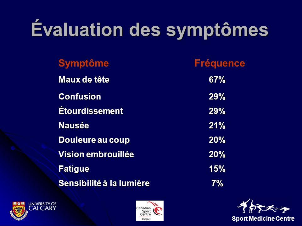 Sport Medicine Centre Évaluation des symptômes Maux de tête 67% Confusion29% Étourdissement29% Nausée21% Douleure au coup 20% Vision embrouillée 20% F