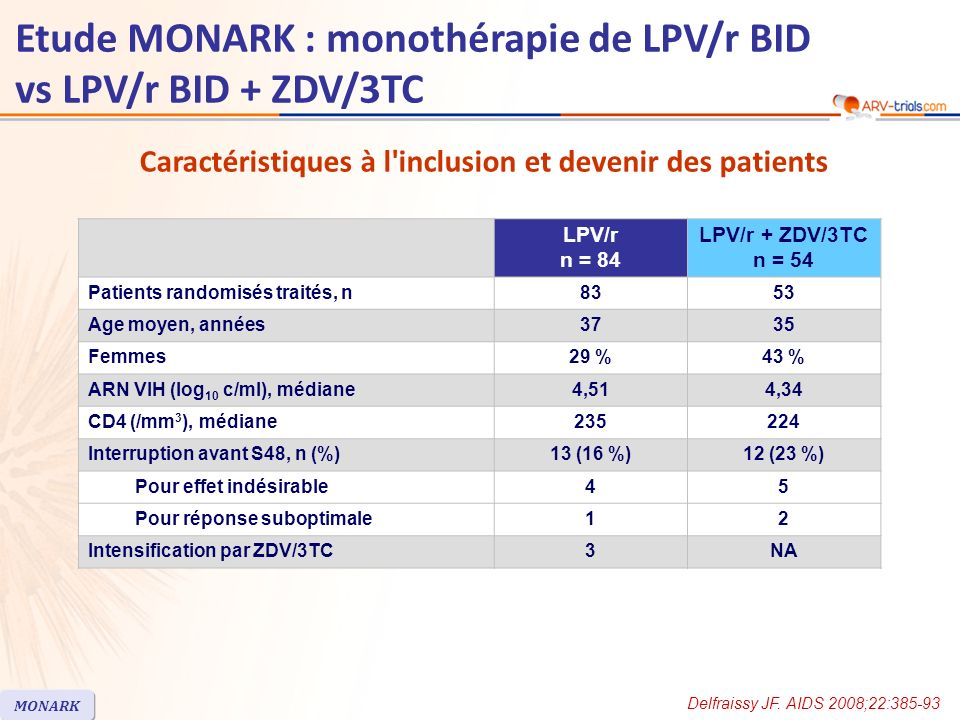 LPV/r n = 84 LPV/r + ZDV/3TC n = 54 Patients randomisés traités, n8353 Age moyen, années3735 Femmes29 %43 % ARN VIH (log 10 c/ml), médiane4,514,34 CD4 (/mm 3 ), médiane235224 Interruption avant S48, n (%)13 (16 %)12 (23 %) Pour effet indésirable45 Pour réponse suboptimale12 Intensification par ZDV/3TC3NA Caractéristiques à l inclusion et devenir des patients Delfraissy JF.