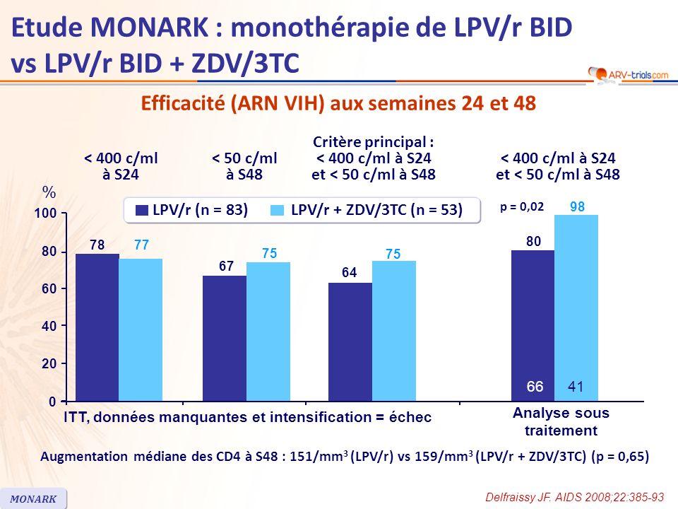 Efficacité (ARN VIH) aux semaines 24 et 48 Augmentation médiane des CD4 à S48 : 151/mm 3 (LPV/r) vs 159/mm 3 (LPV/r + ZDV/3TC) (p = 0,65) Delfraissy JF.