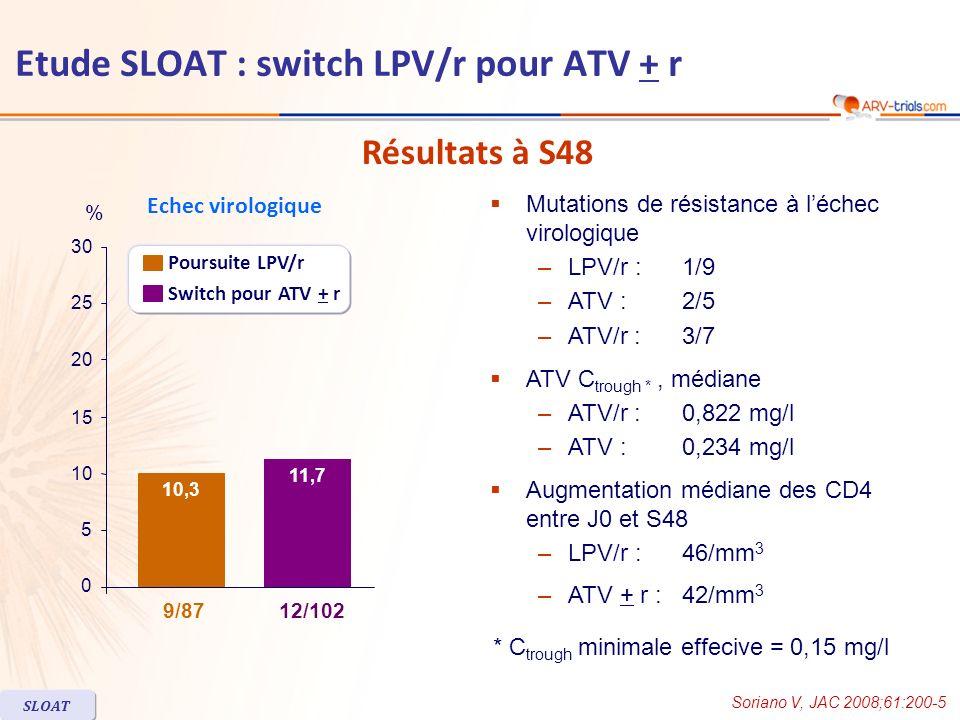 Modification médiane (mg/dl) des paramètres métaboliques à jeun entre J0 et S48 LPV/r n = 87 ATV total n = 102 p ATV 400 n = 49 p ATV/r 300/100 n = 53 p Triglycérides- 5- 80< 0,001- 96< 0,001- 380,022 Cholestérol total- 0,5- 19< 0,001- 27< 0,001- 12NS HDL cholestérol- 0.5+ 2NS- 1NS+ 4NS LDL cholestérol+ 1 NS- 4NS+ 2NS Glucose+ 6- 1NS- 2NS+ 1NS Proportion de patients avec un taux de LDL cholestérol compris dans les catégories NCEP LDL 130-159 mg/dl21 %7 % LDL 160-189 mg/dl9 %3 % LDL 190 mg/dl5 %1 % Paramètres métaboliques Soriano V, JAC 2008;61:200-5 SLOAT Lutilisation dhypolipidémiants était plus fréquente dans le groupe LPV/r : 17 % vs 5 % (p = 0,006) Etude SLOAT : switch LPV/r pour ATV + r