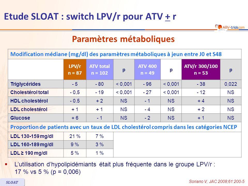 Conclusion –Chez les patients avec charge virale indétectable sous un schéma stable comprenant du LPV/r, le remplacement du LPV/r par ATV + r peut permettre Une réduction du cholestérol total et des triglycérides Sans augmentation du risque déchec virologique Soriano V, JAC 2008;61:200-5 SLOAT Etude SLOAT : switch LPV/r pour ATV + r