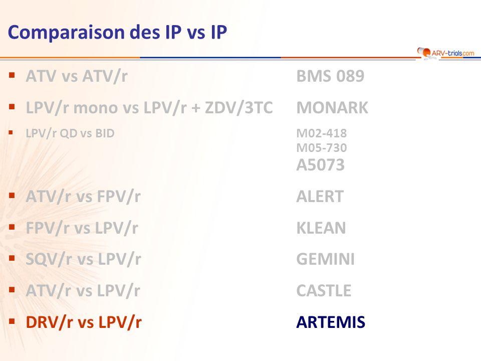 ATV vs ATV/rBMS 089 LPV/r mono vs LPV/r + ZDV/3TCMONARK LPV/r QD vs BIDM02-418 M05-730 A5073 ATV/r vs FPV/rALERT FPV/r vs LPV/rKLEAN SQV/r vs LPV/rGEM