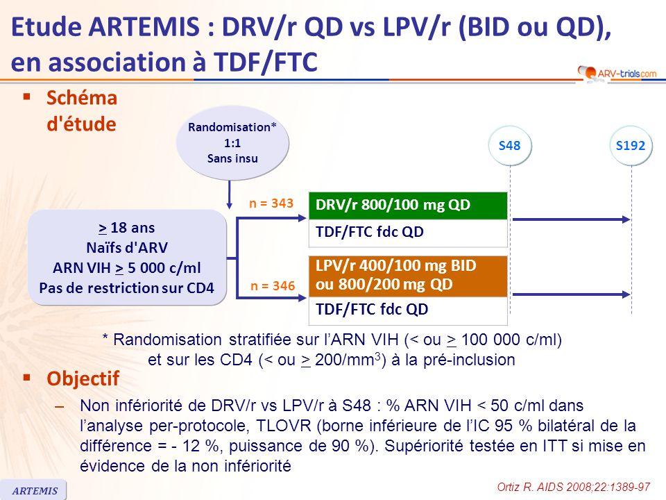 Etude ARTEMIS : DRV/r QD vs LPV/r (BID ou QD), en association à TDF/FTC ARTEMIS Schéma d étude n = 346 n = 343 Objectif –Non infériorité de DRV/r vs LPV/r à S48 : % ARN VIH < 50 c/ml dans lanalyse per-protocole, TLOVR (borne inférieure de lIC 95 % bilatéral de la différence = - 12 %, puissance de 90 %).