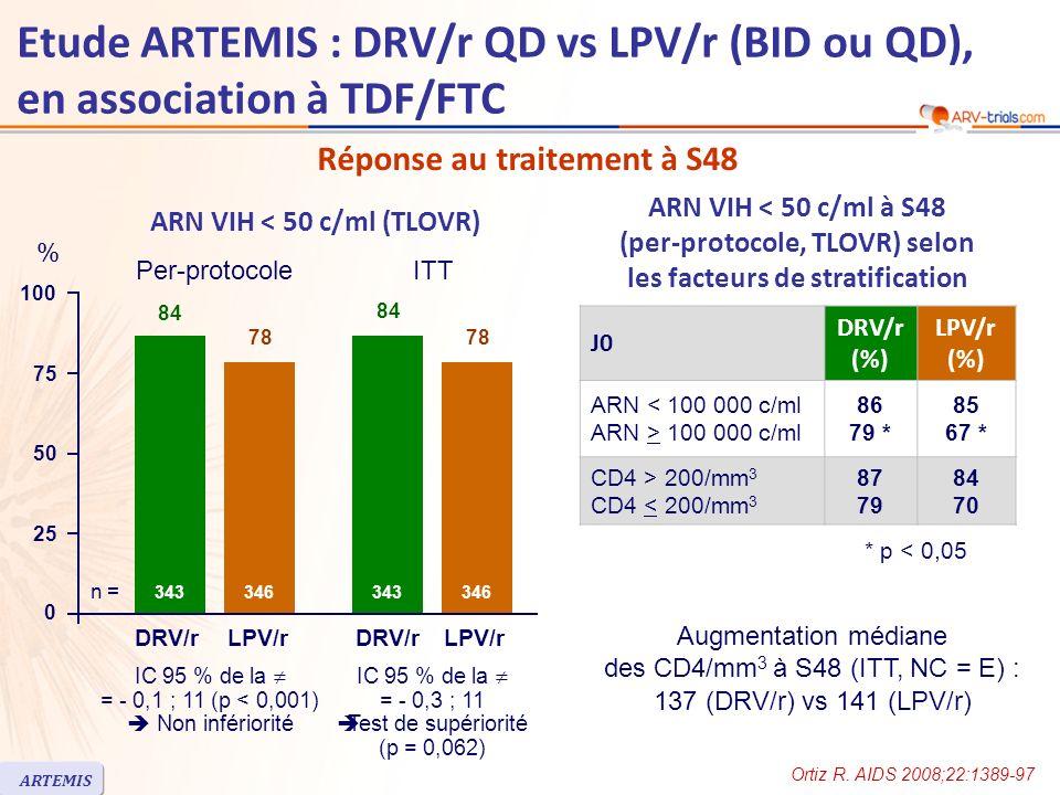 Etude ARTEMIS : DRV/r QD vs LPV/r (BID ou QD), en association à TDF/FTC ARN VIH < 50 c/ml (TLOVR) Augmentation médiane des CD4/mm 3 à S48 (ITT, NC = E) : 137 (DRV/r) vs 141 (LPV/r) J0 DRV/r (%) LPV/r (%) ARN < 100 000 c/ml ARN > 100 000 c/ml 86 79 * 85 67 * CD4 > 200/mm 3 CD4 < 200/mm 3 87 79 84 70 ARN VIH < 50 c/ml à S48 (per-protocole, TLOVR) selon les facteurs de stratification Réponse au traitement à S48 * p < 0,05 25 50 100 75 84 78 343 % DRV/rLPV/r 346 IC 95 % de la = - 0,1 ; 11 (p < 0,001) Non infériorité 84 78 343 DRV/rLPV/r 346 Per-protocoleITT IC 95 % de la = - 0,3 ; 11 Test de supériorité (p = 0,062) 0 n = Ortiz R.