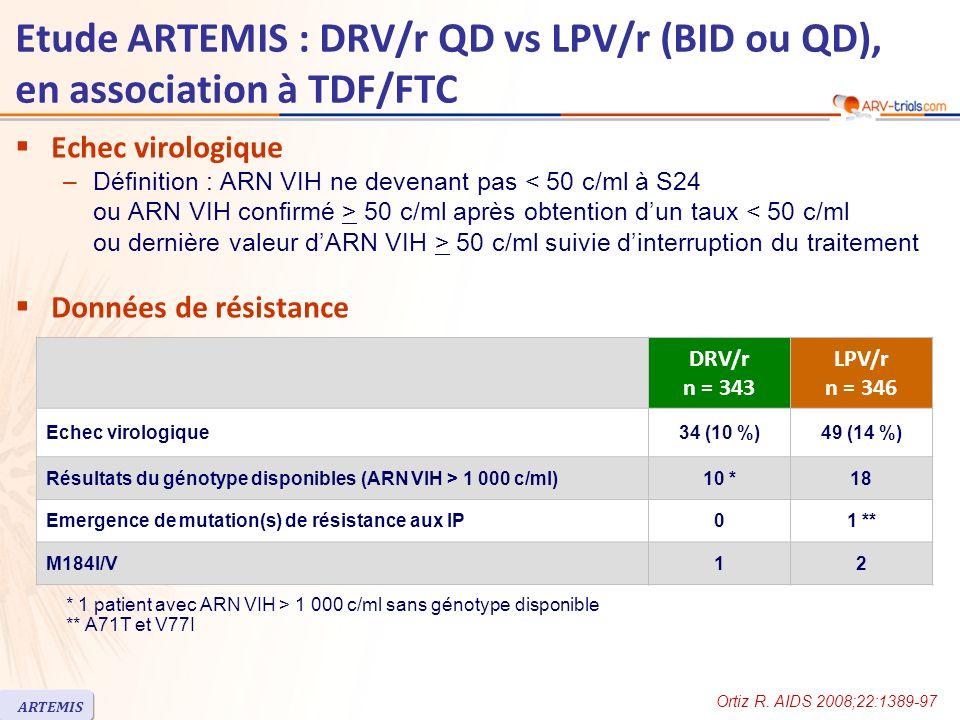 Etude ARTEMIS : DRV/r QD vs LPV/r (BID ou QD), en association à TDF/FTC Echec virologique –Définition : ARN VIH ne devenant pas 50 c/ml après obtention dun taux 50 c/ml suivie dinterruption du traitement Données de résistance DRV/r n = 343 LPV/r n = 346 Echec virologique34 (10 %)49 (14 %) Résultats du génotype disponibles (ARN VIH > 1 000 c/ml)10 *18 Emergence de mutation(s) de résistance aux IP01 ** M184I/V12 * 1 patient avec ARN VIH > 1 000 c/ml sans génotype disponible ** A71T et V77I Ortiz R.