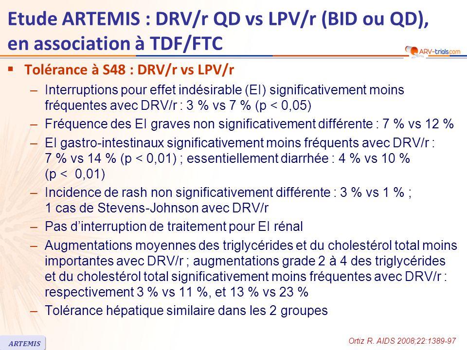 Etude ARTEMIS : DRV/r QD vs LPV/r (BID ou QD), en association à TDF/FTC Tolérance à S48 : DRV/r vs LPV/r –Interruptions pour effet indésirable (EI) significativement moins fréquentes avec DRV/r : 3 % vs 7 % (p < 0,05) –Fréquence des EI graves non significativement différente : 7 % vs 12 % –EI gastro-intestinaux significativement moins fréquents avec DRV/r : 7 % vs 14 % (p < 0,01) ; essentiellement diarrhée : 4 % vs 10 % (p < 0,01) –Incidence de rash non significativement différente : 3 % vs 1 % ; 1 cas de Stevens-Johnson avec DRV/r –Pas dinterruption de traitement pour EI rénal –Augmentations moyennes des triglycérides et du cholestérol total moins importantes avec DRV/r ; augmentations grade 2 à 4 des triglycérides et du cholestérol total significativement moins fréquentes avec DRV/r : respectivement 3 % vs 11 %, et 13 % vs 23 % –Tolérance hépatique similaire dans les 2 groupes Ortiz R.