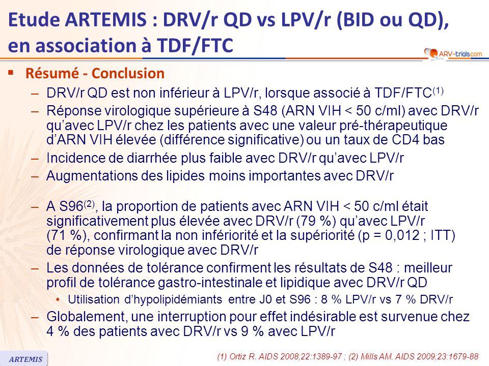 Etude ARTEMIS : DRV/r QD vs LPV/r (BID ou QD), en association à TDF/FTC Résumé - Conclusion –DRV/r QD est non inférieur à LPV/r, lorsque associé à TDF/FTC (1) –Réponse virologique supérieure à S48 (ARN VIH < 50 c/ml) avec DRV/r quavec LPV/r chez les patients avec une valeur pré-thérapeutique dARN VIH élevée (différence significative) ou un taux de CD4 bas –Incidence de diarrhée plus faible avec DRV/r quavec LPV/r –Augmentations des lipides moins importantes avec DRV/r –A S96 (2), la proportion de patients avec ARN VIH < 50 c/ml était significativement plus élevée avec DRV/r (79 %) quavec LPV/r (71 %), confirmant la non infériorité et la supériorité (p = 0,012 ; ITT) de réponse virologique avec DRV/r –Les données de tolérance confirment les résultats de S48 : meilleur profil de tolérance gastro-intestinale et lipidique avec DRV/r QD Utilisation dhypolipidémiants entre J0 et S96 : 8 % LPV/r vs 7 % DRV/r –Globalement, une interruption pour effet indésirable est survenue chez 4 % des patients avec DRV/r vs 9 % avec LPV/r (1) Ortiz R.
