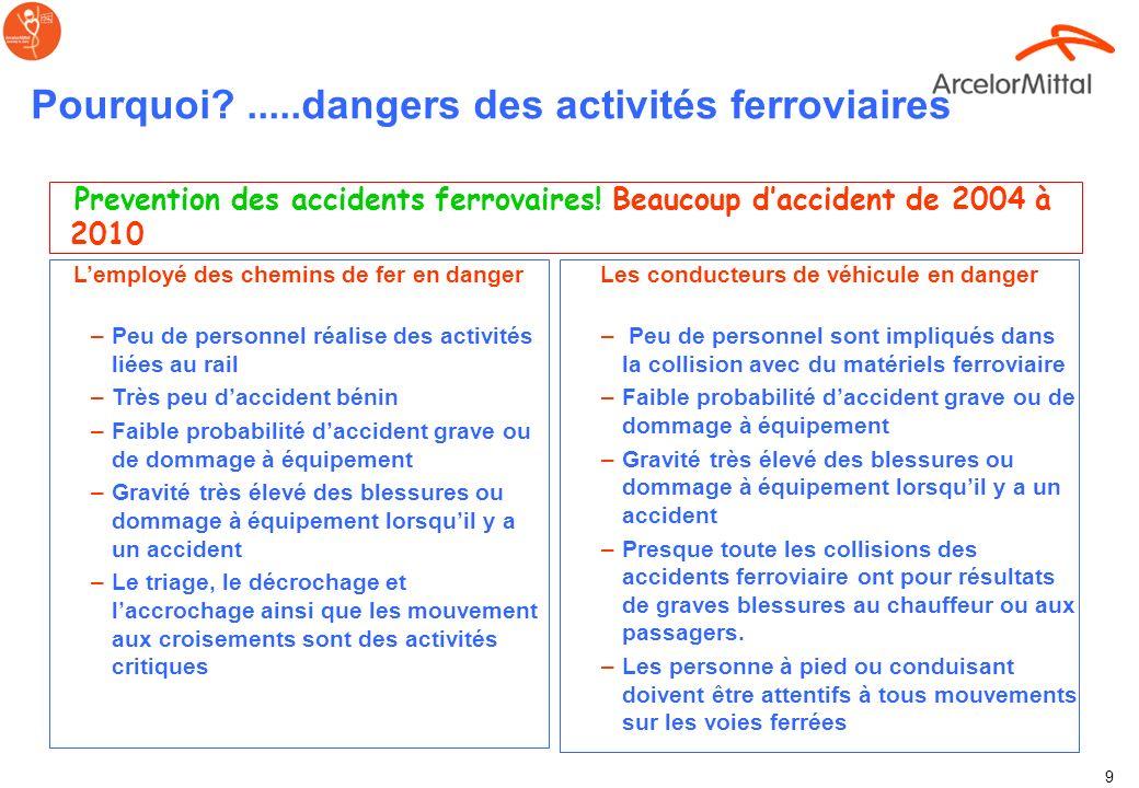Pourquoi?.....dangers des activités ferroviaires
