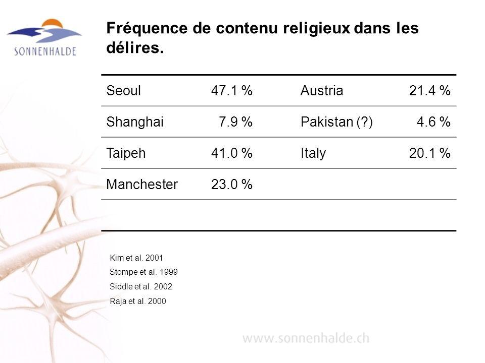 Fréquence de contenu religieux dans les délires. Seoul47.1 %Austria21.4 % Shanghai7.9 %Pakistan (?)4.6 % Taipeh41.0 %Italy20.1 % Manchester23.0 % Kim