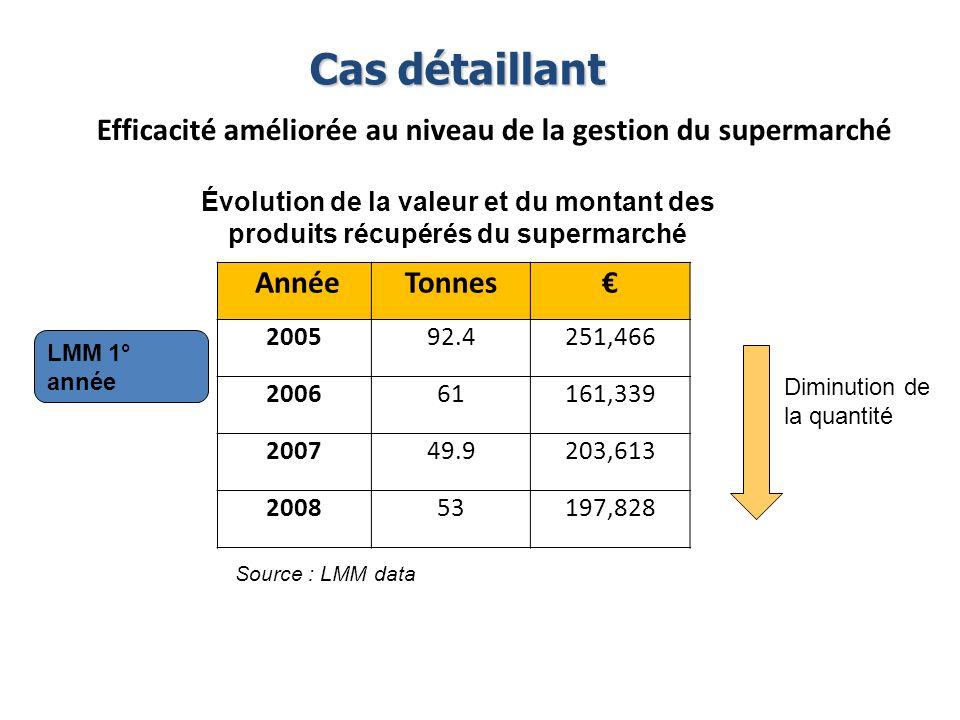 Évolution de la valeur et du montant des produits récupérés du supermarché Source : LMM data Cas détaillant AnnéeTonnes 200592.4251,466 200661161,339