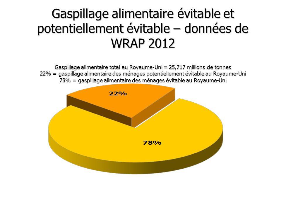 Gaspillage alimentaire évitable et potentiellement évitable – données de WRAP 2012 Gaspillage alimentaire total au Royaume-Uni = 25,717 millions de to