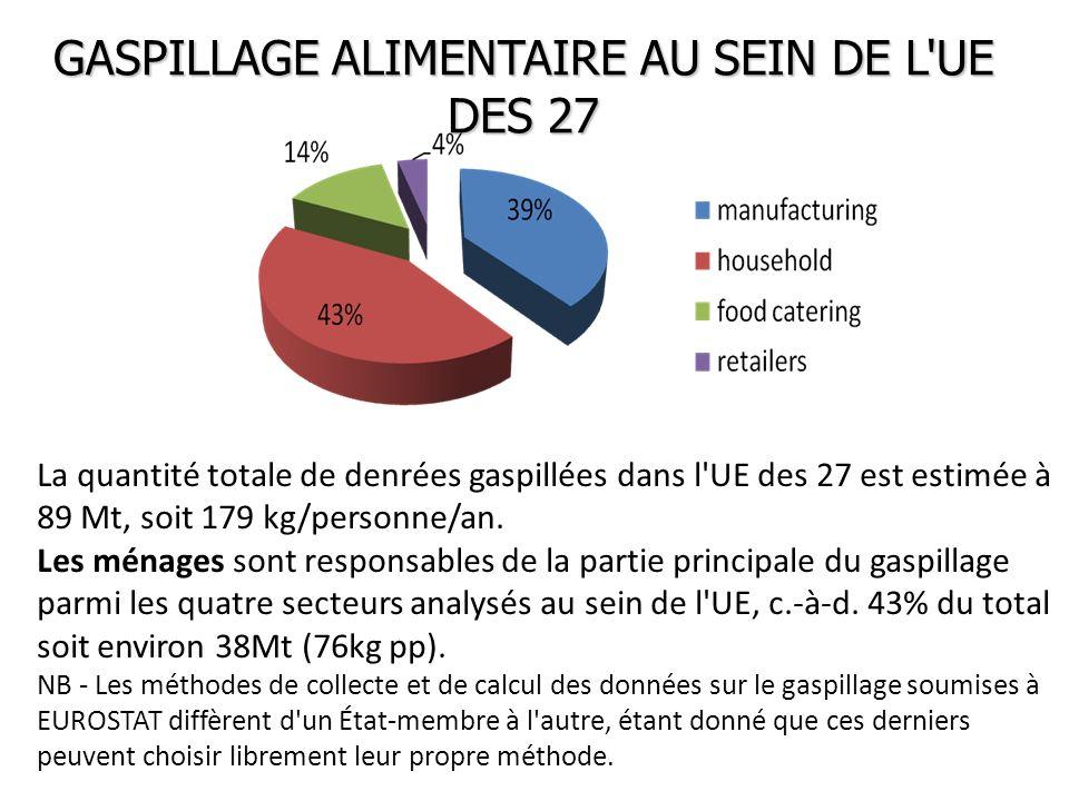 GASPILLAGE ALIMENTAIRE AU SEIN DE L'UE DES 27 La quantité totale de denrées gaspillées dans l'UE des 27 est estimée à 89 Mt, soit 179 kg/personne/an.
