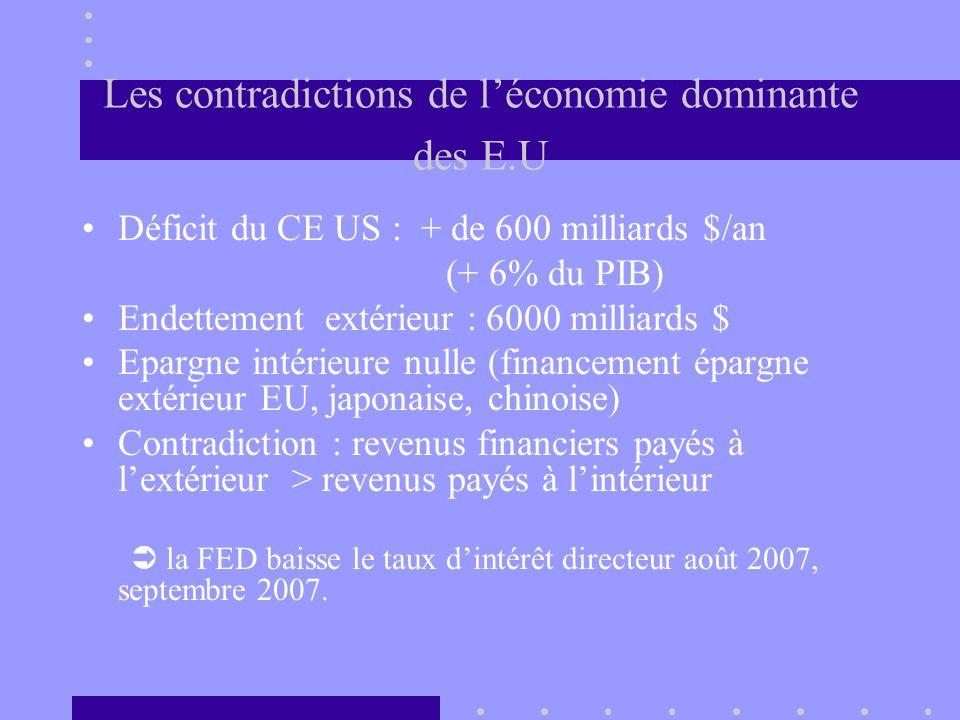 Les contradictions de léconomie dominante des E.U Déficit du CE US : + de 600 milliards $/an (+ 6% du PIB) Endettement extérieur : 6000 milliards $ Ep