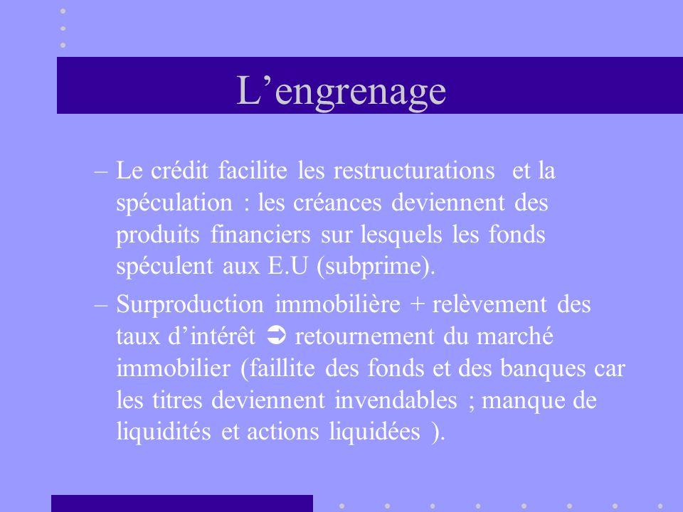 Lengrenage –Le crédit facilite les restructurations et la spéculation : les créances deviennent des produits financiers sur lesquels les fonds spécule