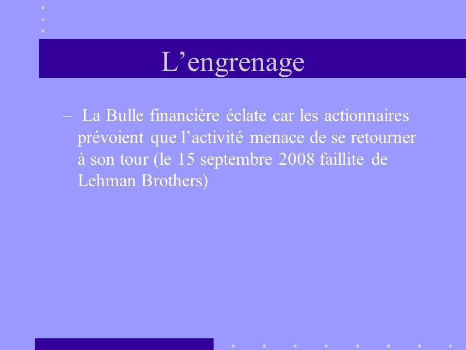 Lengrenage – La Bulle financière éclate car les actionnaires prévoient que lactivité menace de se retourner à son tour (le 15 septembre 2008 faillite