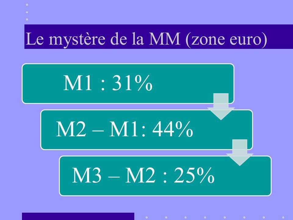 Le mystère de la MM (zone euro) M1 : 31%M2 – M1: 44%M3 – M2 : 25%