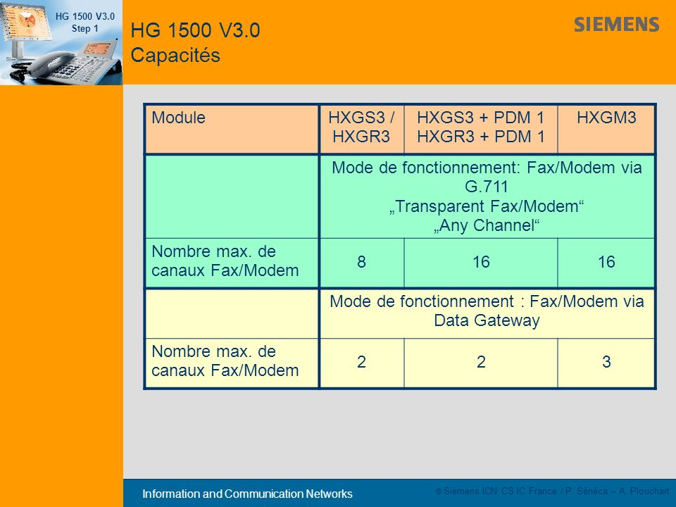 Information and Communication Networks HG 1500 V3.0 Step 1 © Siemens ICN CS IC France / P. Sénéca – A. Plouchart ModuleHXGS3 / HXGR3 HXGS3 + PDM 1 HXG