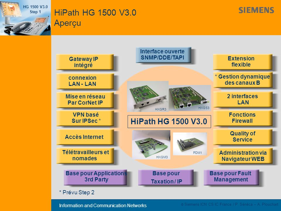 Information and Communication Networks HG 1500 V3.0 Step 1 © Siemens ICN CS IC France / P. Sénéca – A. Plouchart HiPath HG 1500 V3.0 Aperçu Gateway IP