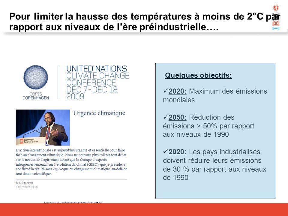 Source: http://fr.cop15.dk/news/view+news?newsid=1640 Pour limiter la hausse des températures à moins de 2°C par rapport aux niveaux de lère préindust
