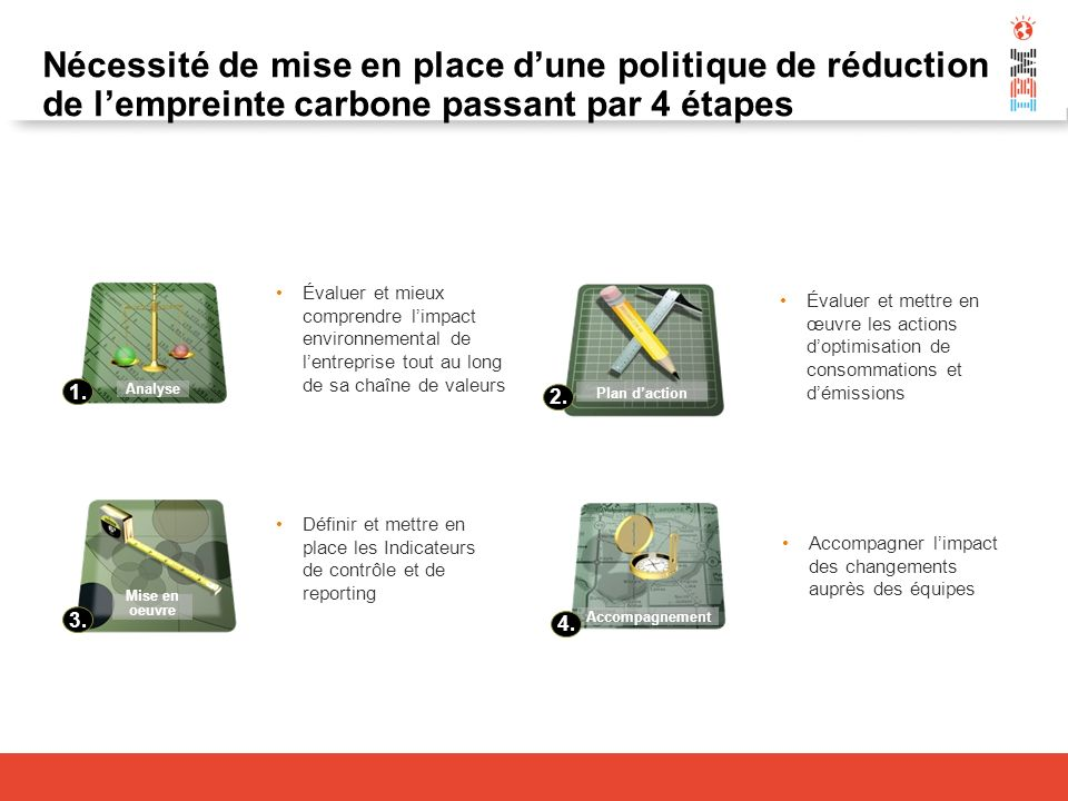 Nécessité de mise en place dune politique de réduction de lempreinte carbone passant par 4 étapes Accompagnement Mise en oeuvre Plan daction Analyse 1