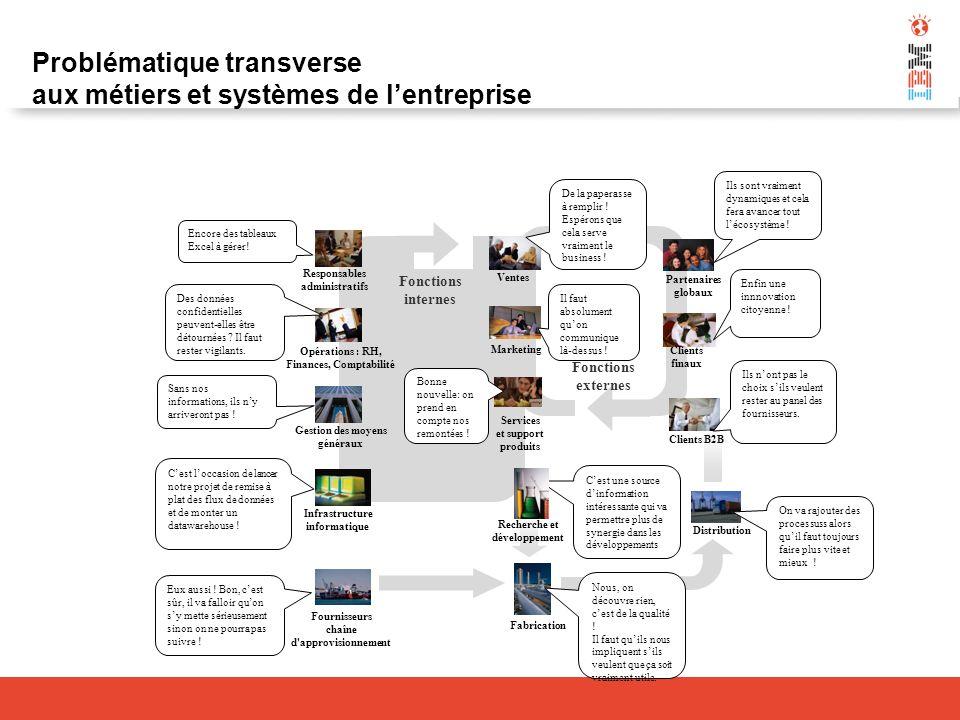 Cest une source dinformation intéressante qui va permettre plus de synergie dans les développements Fournisseurs chaîne d'approvisionnement Fabricatio