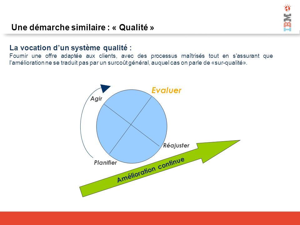 Une démarche similaire : « Qualité » La vocation dun système qualité : Fournir une offre adaptée aux clients, avec des processus maîtrisés tout en s'a