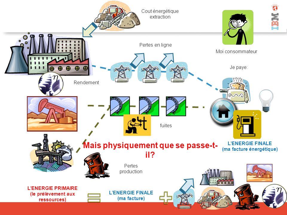 A lavenir, ce qui coûtera cest la dépendance de léconomie à lénergie fossile dont le stock est fini Lénergie ne vaut absolument rien Lénergie mécanique produite par un être humain sétablit à 0,05 et 0,5 kWh par jour Un Esclave Virtuel est lénergie nécessaire à remplacer un Humain Un litre dessence représente 10 kWh plus de ( 20 à 200 Esclaves Virtuels) Un français consomme en 24h léquivalent de 100 Esclaves Virtuels : 20 esclaves virtuels pour produire sa nourriture (agricole) 30 esclaves virtuels à travers notre utilisation des transports (voiture, avion, train, camion, …) 25 autres du fait de notre consommation de produits industriels.