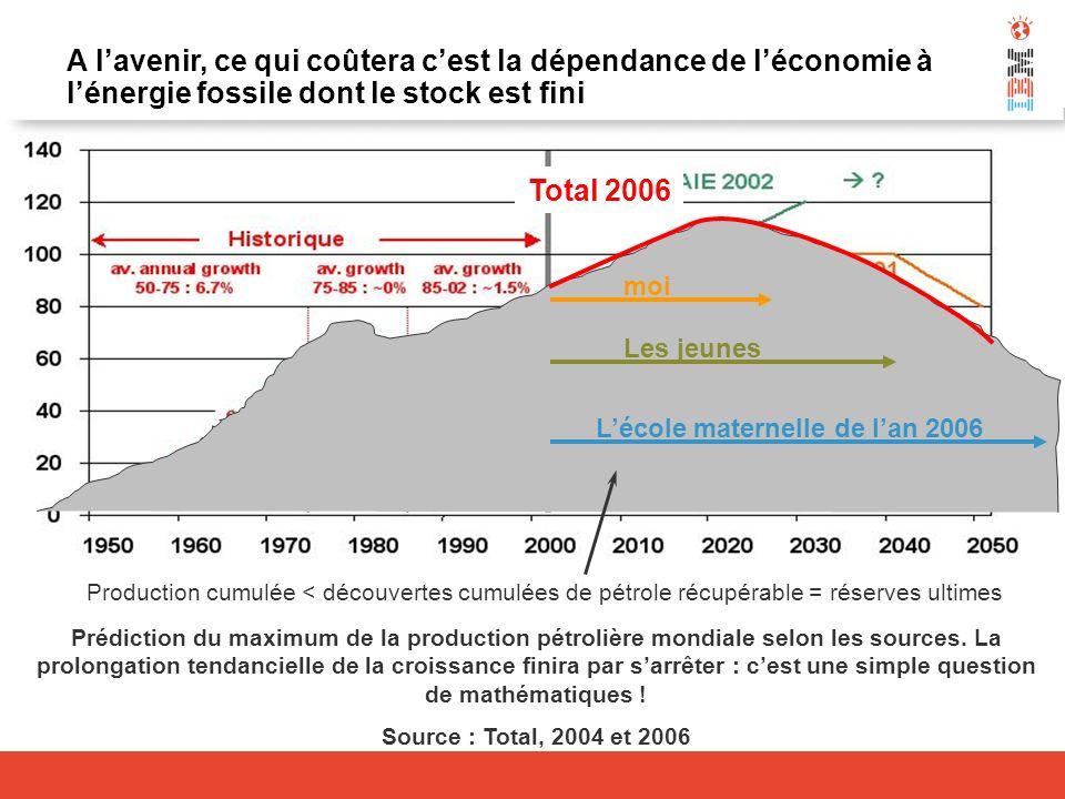 Prédiction du maximum de la production pétrolière mondiale selon les sources. La prolongation tendancielle de la croissance finira par sarrêter : cest