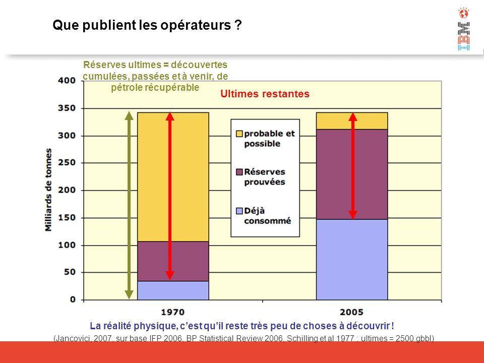 La réalité physique, cest quil reste très peu de choses à découvrir ! Que publient les opérateurs ? (Jancovici, 2007, sur base IFP 2006, BP Statistica