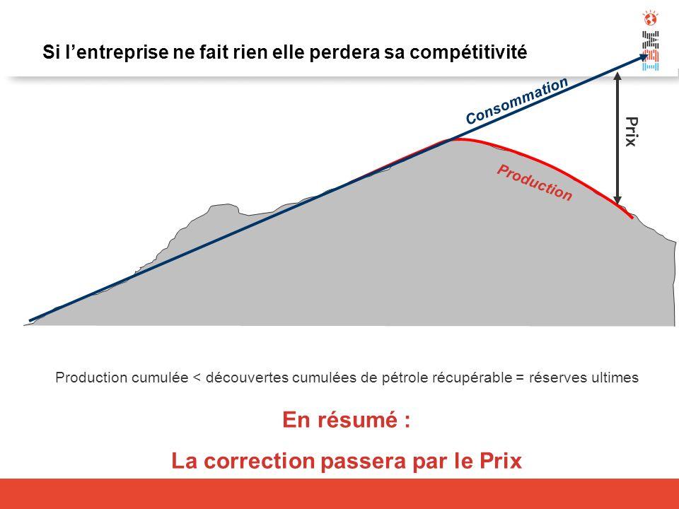 Si lentreprise ne fait rien elle perdera sa compétitivité En résumé : La correction passera par le Prix Production cumulée < découvertes cumulées de p
