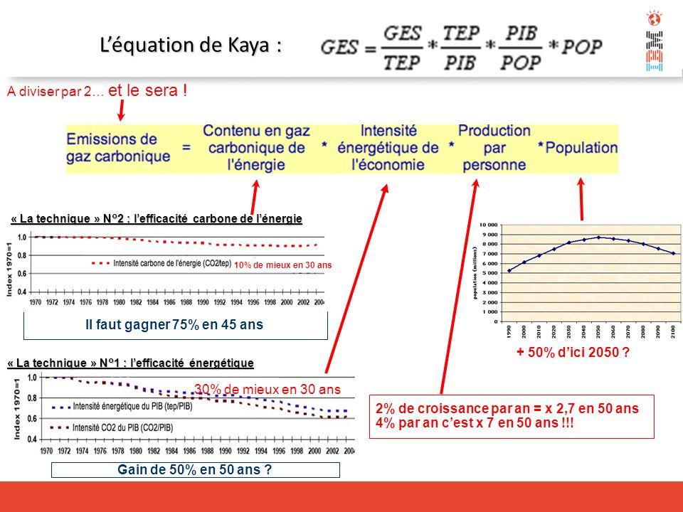 A diviser par 2… et le sera ! + 50% dici 2050 ? Léquation de Kaya : 2% de croissance par an = x 2,7 en 50 ans 4% par an cest x 7 en 50 ans !!! Il faut