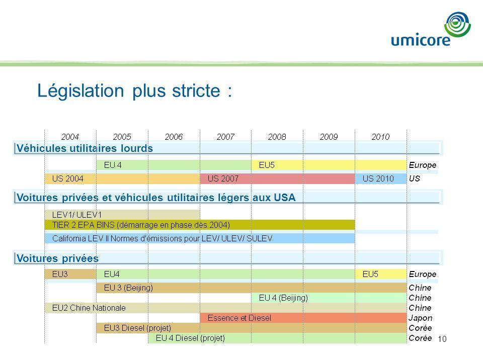 10 Législation plus stricte : Voitures privées et véhicules utilitaires légers aux USA Véhicules utilitaires lourds Voitures privées