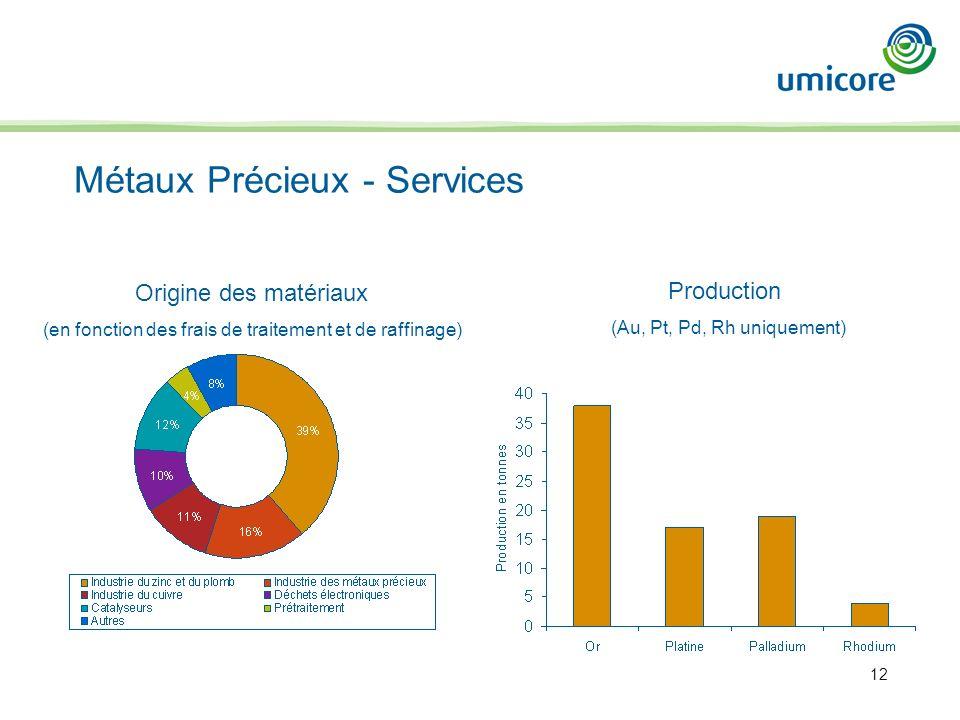 12 Métaux Précieux - Services Origine des matériaux (en fonction des frais de traitement et de raffinage) Production (Au, Pt, Pd, Rh uniquement)