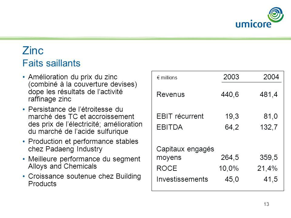 13 Amélioration du prix du zinc (combiné à la couverture devises) dope les résultats de lactivité raffinage zinc Persistance de létroitesse du marché
