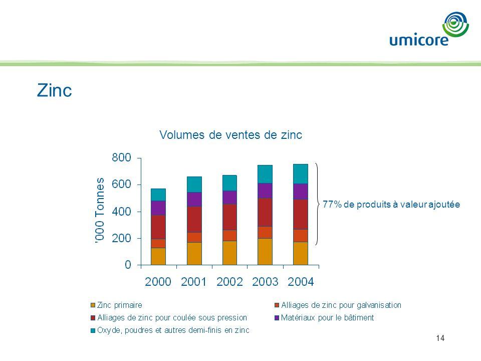 14 Zinc 77% de produits à valeur ajoutée Volumes de ventes de zinc