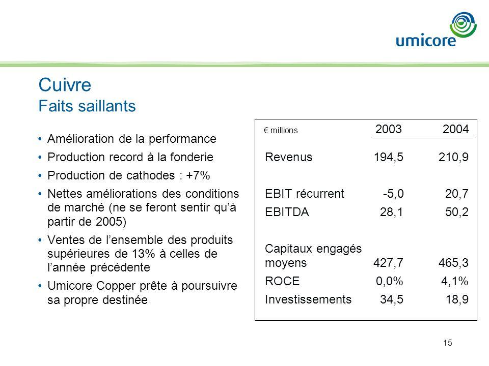 15 Amélioration de la performance Production record à la fonderie Production de cathodes : +7% Nettes améliorations des conditions de marché (ne se fe