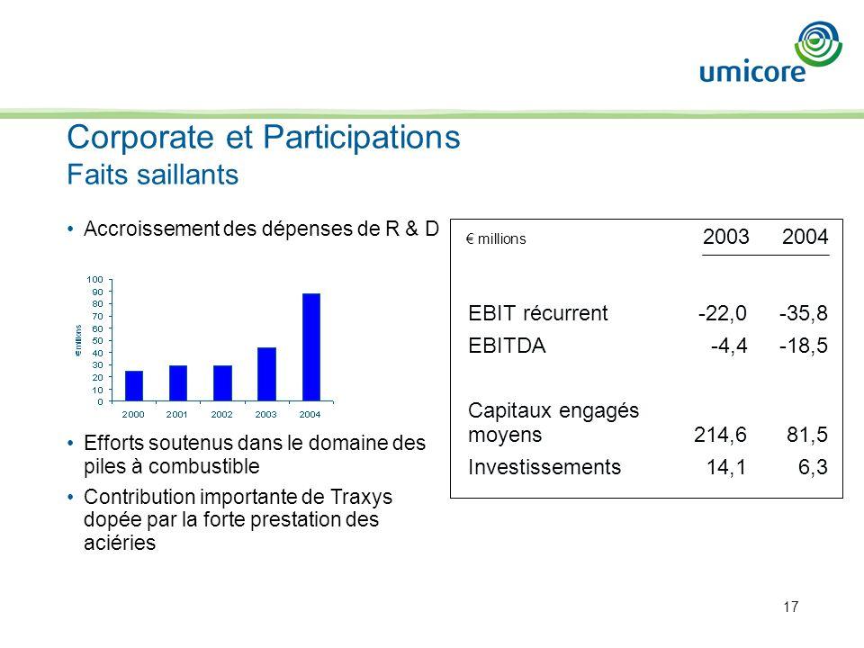 17 Corporate et Participations Faits saillants EBIT récurrent-22,0-35,8 EBITDA-4,4-18,5 Capitaux engagés moyens214,681,5 Investissements14,16,3 millions 20032004 Accroissement des dépenses de R & D Efforts soutenus dans le domaine des piles à combustible Contribution importante de Traxys dopée par la forte prestation des aciéries