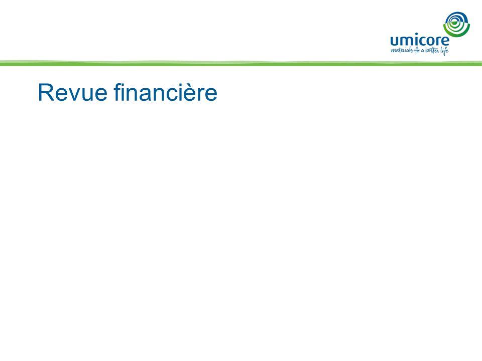 Revue financière