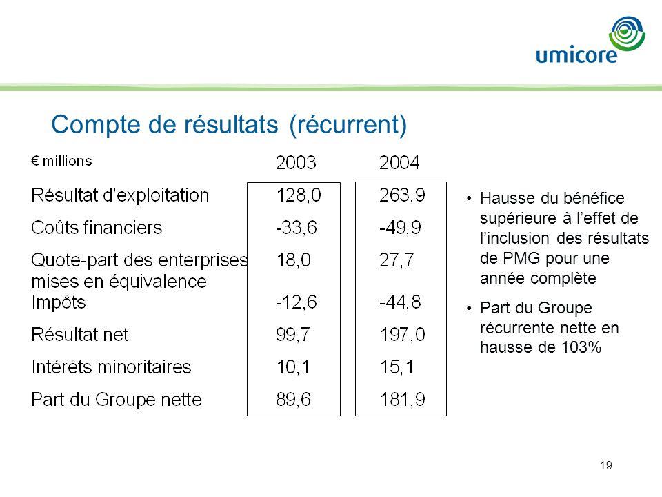 19 Compte de résultats (récurrent) Hausse du bénéfice supérieure à leffet de linclusion des résultats de PMG pour une année complète Part du Groupe ré