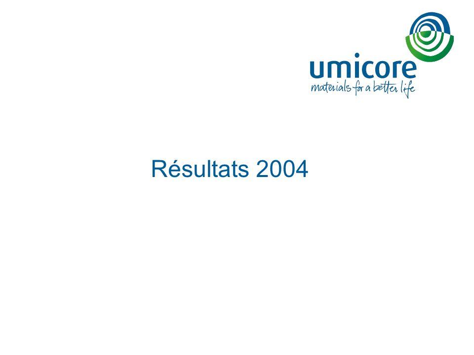 23 Résumé des opérations de couverture Taux réel de change 2004 de 0,96 USD/EUR, comparé à un taux de change moyen de 1,24 USD/EUR pendant lannée Umicore estime que la réduction de sa couverture à lexposition du dollar US en 2005 en combinaison avec leffet positif de sa couverture du prix du zinc mènerait à un impact négatif total, par rapport à 2004, de quelque 90 millions* sur lEBIT 2005 ( 65 millions si lactivité cuivre est exclue).