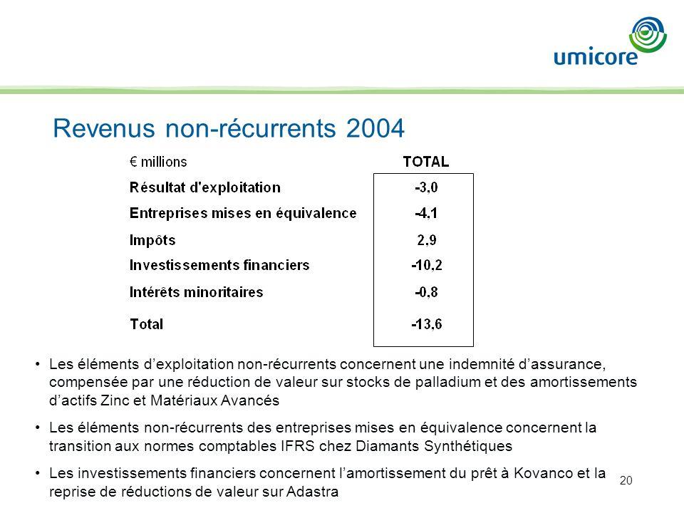 20 Revenus non-récurrents 2004 Les éléments dexploitation non-récurrents concernent une indemnité dassurance, compensée par une réduction de valeur su