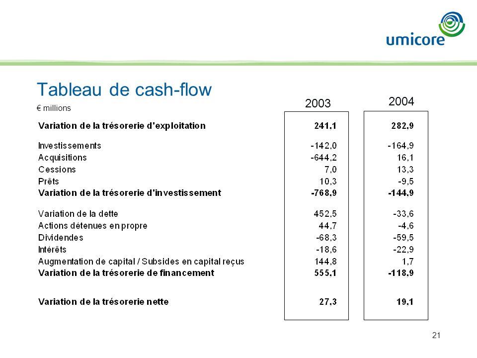 21 Tableau de cash-flow 2003 2004 millions