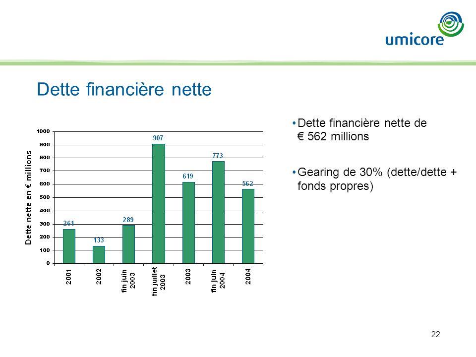 22 Dette financière nette Dette financière nette de 562 millions Gearing de 30% (dette/dette + fonds propres)