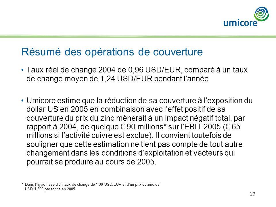 23 Résumé des opérations de couverture Taux réel de change 2004 de 0,96 USD/EUR, comparé à un taux de change moyen de 1,24 USD/EUR pendant lannée Umic