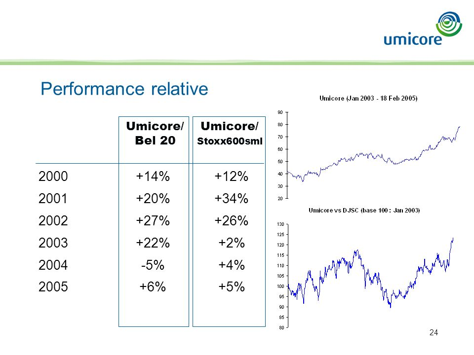 24 Performance relative 2000+14%+12% 2001+20%+34% 2002+27%+26% 2003 +22%+2% 2004 -5%+4% 2005+6%+5% Umicore/Umicore/ Bel 20 Stoxx600sml