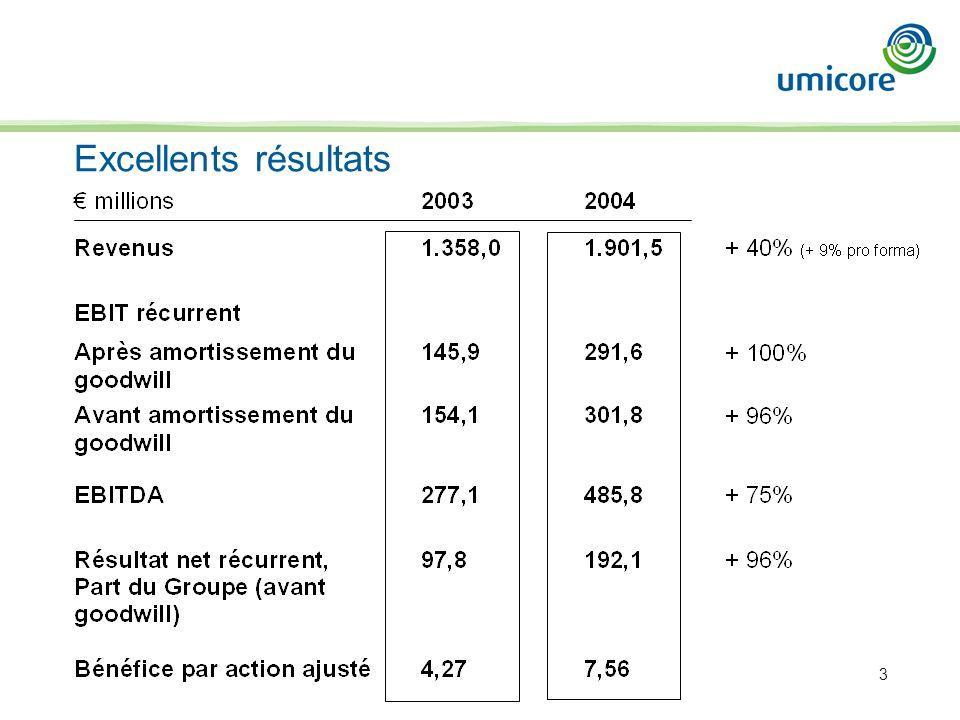 24 Performance relative 2000+14%+12% 2001+20%+34% 2002+27%+26% 2003 +22%+2% 2004 -5%+4% 2005+6%+5% Umicore/Umicore/ Bel 20 Stoxx600sml