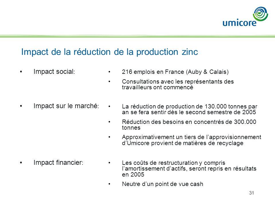 31 Impact social : Impact de la réduction de la production zinc 216 emplois en France (Auby & Calais) Consultations avec les représentants des travailleurs ont commencé La réduction de production de 130.000 tonnes par an se fera sentir dès le second semestre de 2005 Réduction des besoins en concentrés de 300.000 tonnes Approximativement un tiers de lapprovisionnement dUmicore provient de matières de recyclage Les coûts de restructuration y compris lamortissement dactifs, seront repris en résultats en 2005 Neutre dun point de vue cash Impact sur le marché : Impact financier :