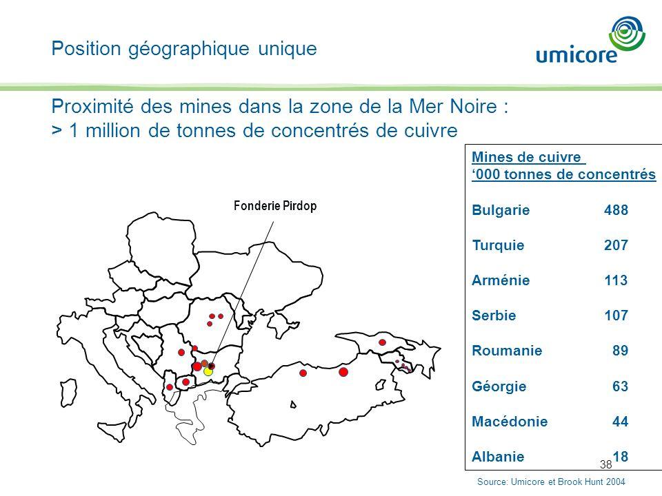 38 Proximité des mines dans la zone de la Mer Noire : > 1 million de tonnes de concentrés de cuivre Position géographique unique Mines de cuivre 000 t