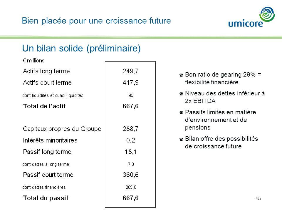 45 Un bilan solide (préliminaire) Bien placée pour une croissance future ( Bon ratio de gearing 29% = flexibilité financière ( Niveau des dettes infér