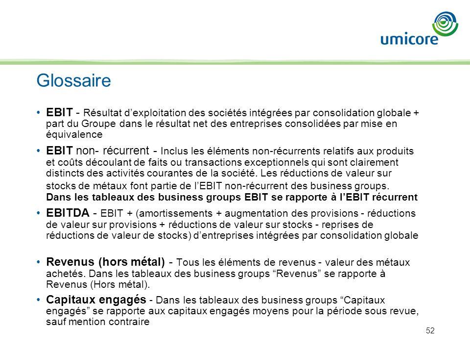 52 Glossaire EBIT - Résultat dexploitation des sociétés intégrées par consolidation globale + part du Groupe dans le résultat net des entreprises cons